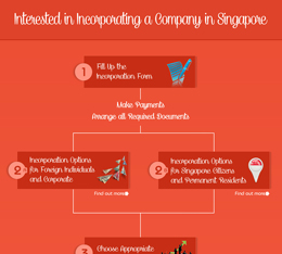 Interested in Singapore Company Registration: Infographic